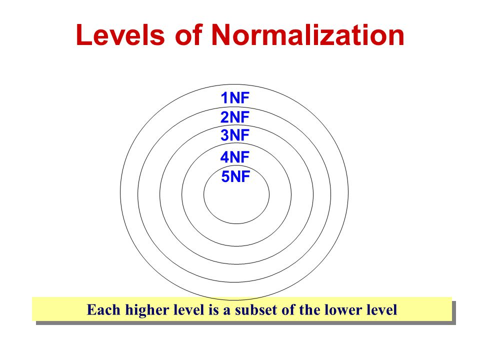 A table is considered to be in 1NF if all the fields contain only scalar values (as opposed to list/group of values).