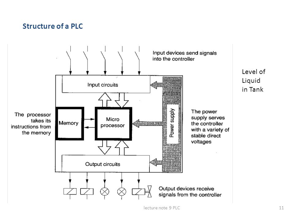 lecture note 9 PLC11 Structure of a PLC Level of Liquid in Tank
