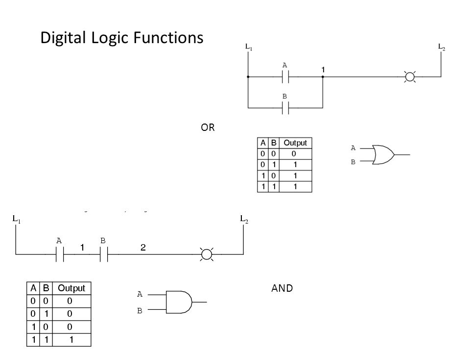 Digital Logic Functions OR AND