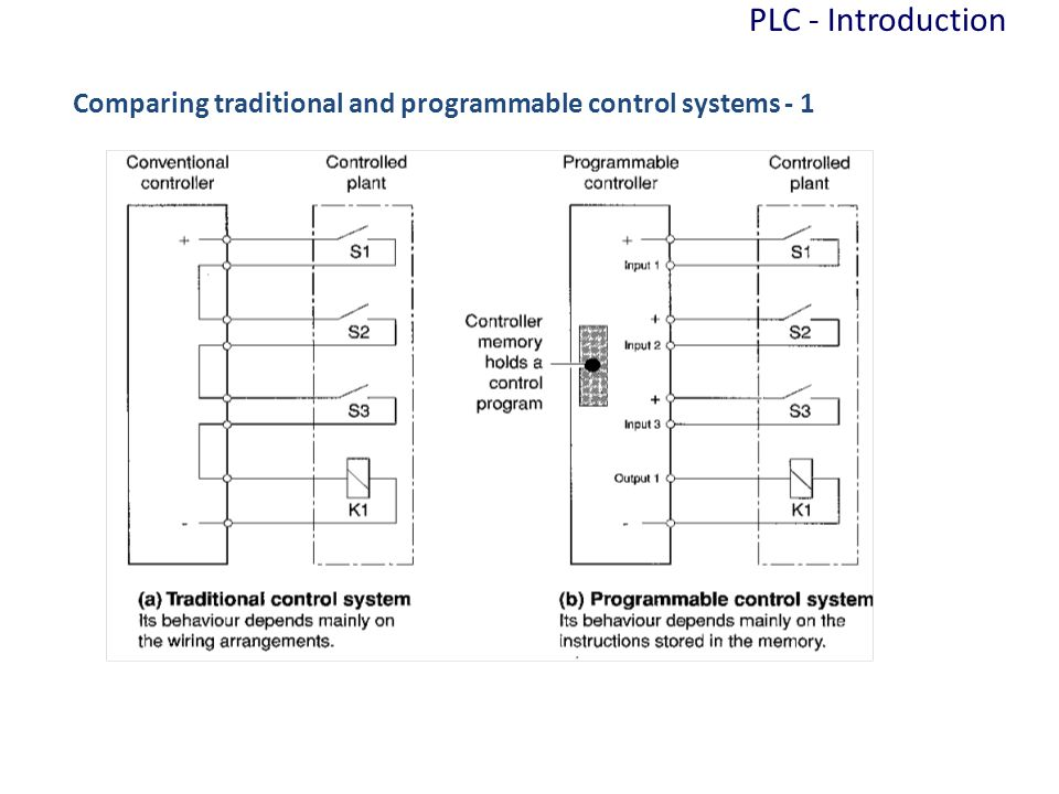 In traditional control, the switches S1, S2 and S3 must close for K1 to be turned on - the wiring makes the rule In PLC systems, the program is written to perform the logic when S1 is closed AND S2 is closed AND S3 is closed, THEN turn on K1 - the program makes the rule PLC - Introduction