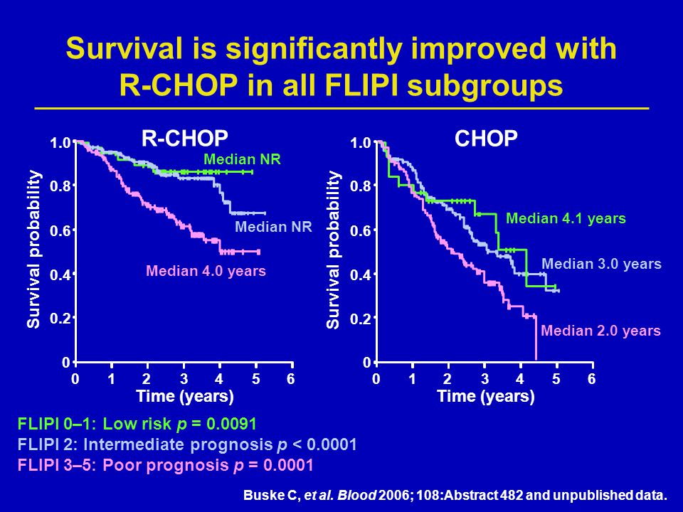 Survival is significantly improved with R-CHOP in all FLIPI subgroups FLIPI 0–1: Low risk p = 0.0091 FLIPI 2: Intermediate prognosis p < 0.0001 FLIPI