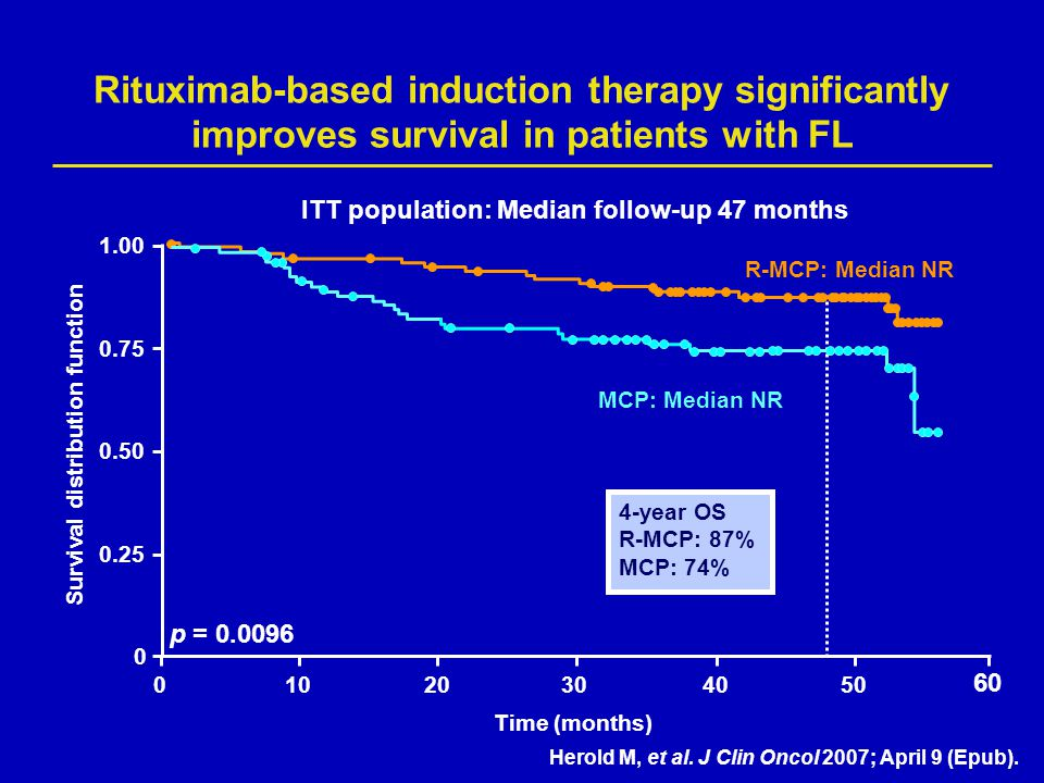 Rituximab-based induction therapy significantly improves survival in patients with FL p = 0.0096 R-MCP: Median NR MCP: Median NR 0 0.25 0.50 0.75 1.00