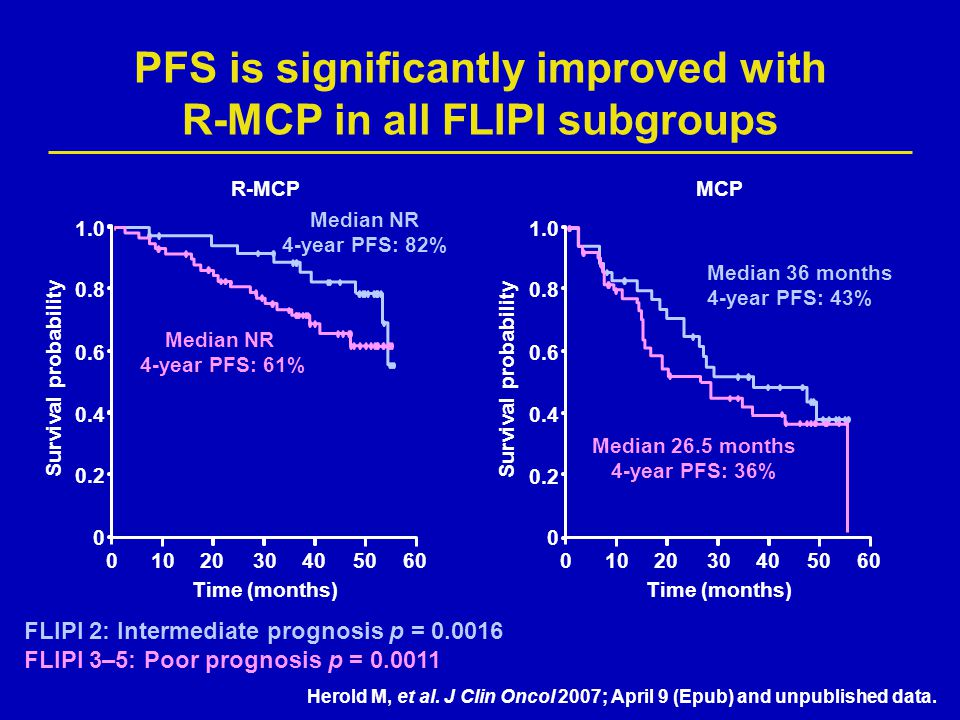 PFS is significantly improved with R-MCP in all FLIPI subgroups FLIPI 2: Intermediate prognosis p = 0.0016 FLIPI 3–5: Poor prognosis p = 0.0011 Time (