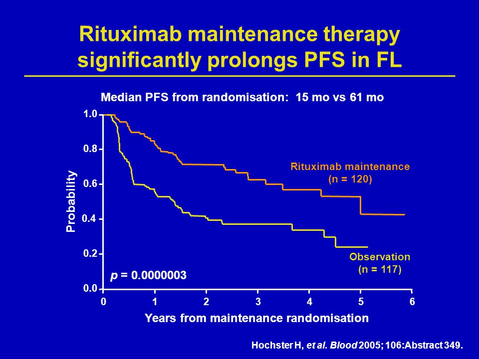 p = 0.0000003 Median PFS from randomisation: 15 mo vs 61 mo Years from maintenance randomisation Rituximab maintenance (n = 120) Observation (n = 117)