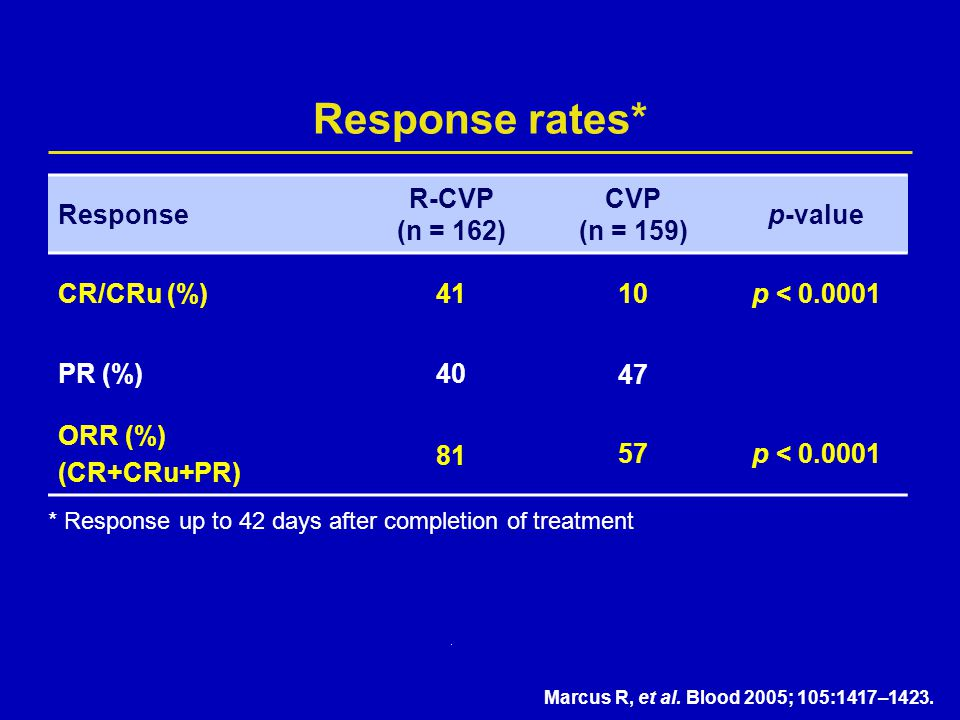 Response rates* * Response up to 42 days after completion of treatment Response R-CVP (n = 162) CVP (n = 159) p-value CR/CRu (%)4110p < 0.0001 PR (%)4