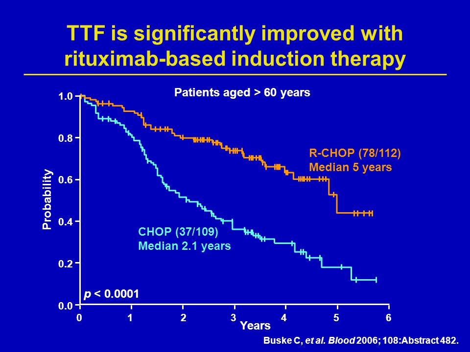 TTF is significantly improved with rituximab-based induction therapy Buske C, et al. Blood 2006; 108:Abstract 482. CHOP (37/109) Median 2.1 years R-CH