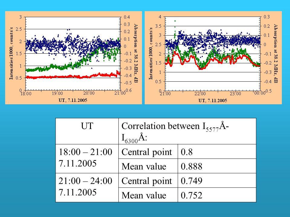 UTCorrelation between I 5577 Å- I 6300 Å: 18:00 – 21:00 7.11.2005 Central point0.8 Mean value0.888 21:00 – 24:00 7.11.2005 Central point0.749 Mean value0.752