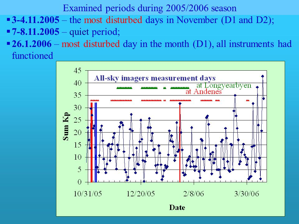 Examined periods during 2005/2006 season  3-4.11.2005 – the most disturbed days in November (D1 and D2);  7-8.11.2005 – quiet period;  26.1.2006 – most disturbed day in the month (D1), all instruments had functioned