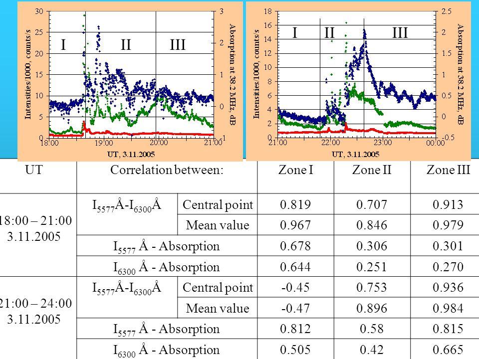 UTCorrelation between:Zone IZone IIZone III 18:00 – 21:00 3.11.2005 I 5577 Å-I 6300 ÅCentral point0.8190.7070.913 Mean value0.9670.8460.979 I 5577 Å - Absorption0.6780.3060.301 I 6300 Å - Absorption0.6440.2510.270 21:00 – 24:00 3.11.2005 I 5577 Å-I 6300 ÅCentral point-0.450.7530.936 Mean value-0.470.8960.984 I 5577 Å - Absorption0.8120.580.815 I 6300 Å - Absorption0.5050.420.665 IIIIII I II III IIIIII III