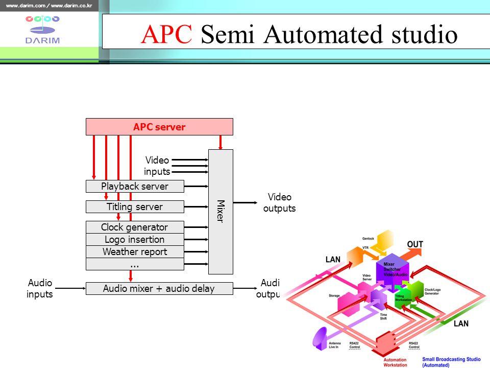 APC Semi Automated studio APC server Playback server Titling server Clock generator Logo insertion Weather report...