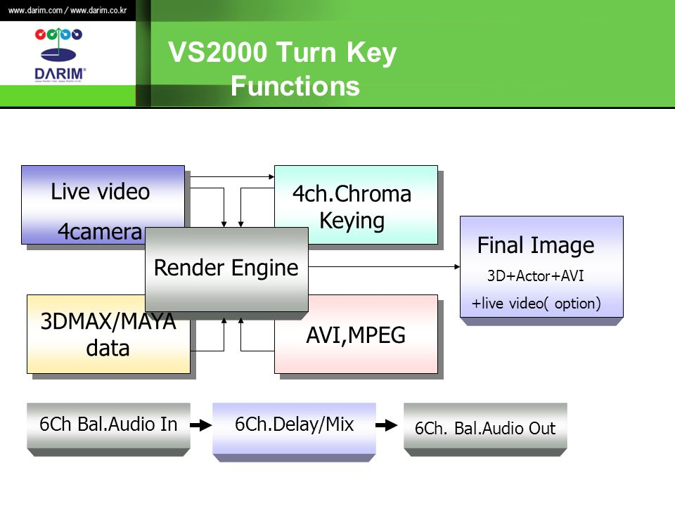VS2000 Turn Key Functions Live video 4camera 4ch.Chroma Keying Render Engine 3DMAX/MAYA data AVI,MPEG Final Image 3D+Actor+AVI +live video( option) 6Ch Bal.Audio In6Ch.Delay/Mix 6Ch.