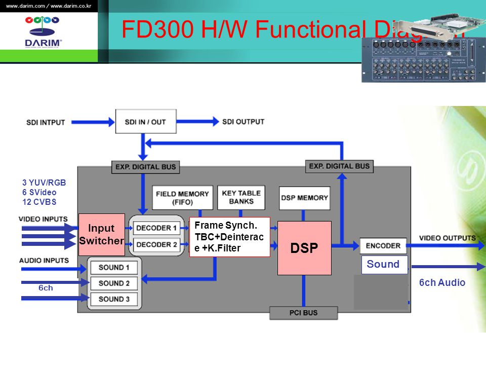FD300 H/W Functional Diagram DSP Input Switcher 6ch 6ch Audio Sound Frame Synch.