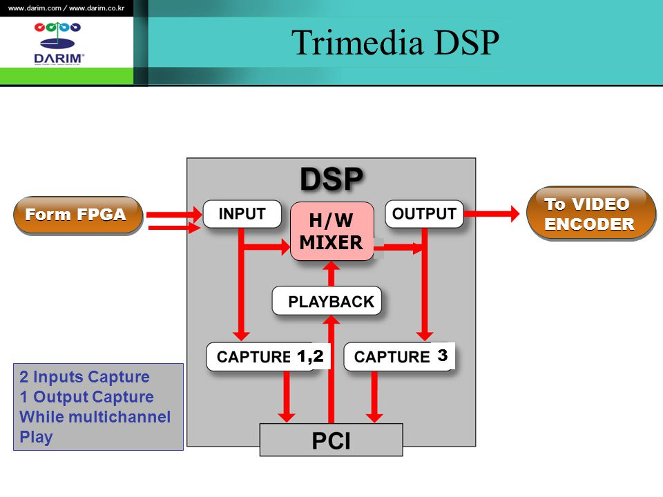 Trimedia DSP Form FPGA To VIDEO ENCODER To VIDEO ENCODER H/W MIXER 1,2 3 2 Inputs Capture 1 Output Capture While multichannel Play