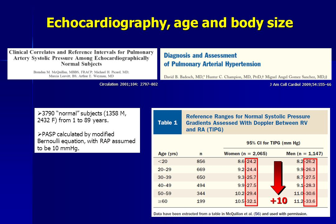 Echocardiography, age and body size Circulation 2001;104: 2797–802 J Am Coll Cardiol 2009;54:S55–66  3790 normal subjects (1358 M, 2432 F) from 1 to 89 years.