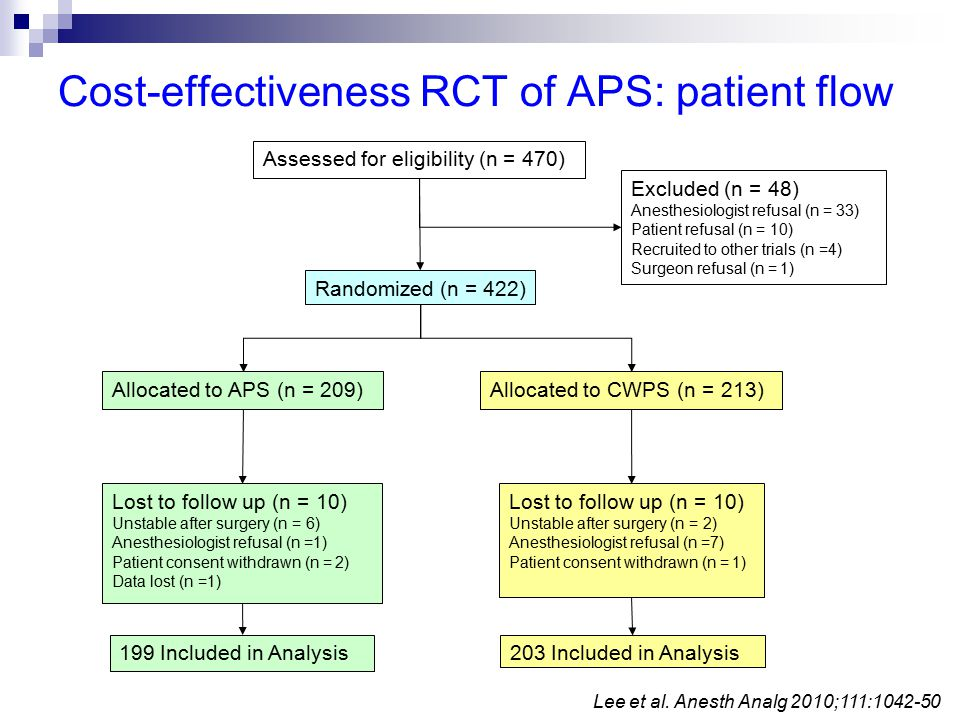 Assessed for eligibility (n = 470) Excluded (n = 48) Anesthesiologist refusal (n = 33) Patient refusal (n = 10) Recruited to other trials (n =4) Surgeon refusal (n = 1) Randomized (n = 422) Allocated to APS (n = 209)Allocated to CWPS (n = 213) Lost to follow up (n = 10) Unstable after surgery (n = 6) Anesthesiologist refusal (n =1) Patient consent withdrawn (n = 2) Data lost (n =1) Lost to follow up (n = 10) Unstable after surgery (n = 2) Anesthesiologist refusal (n =7) Patient consent withdrawn (n = 1) 199 Included in Analysis203 Included in Analysis Lee et al.
