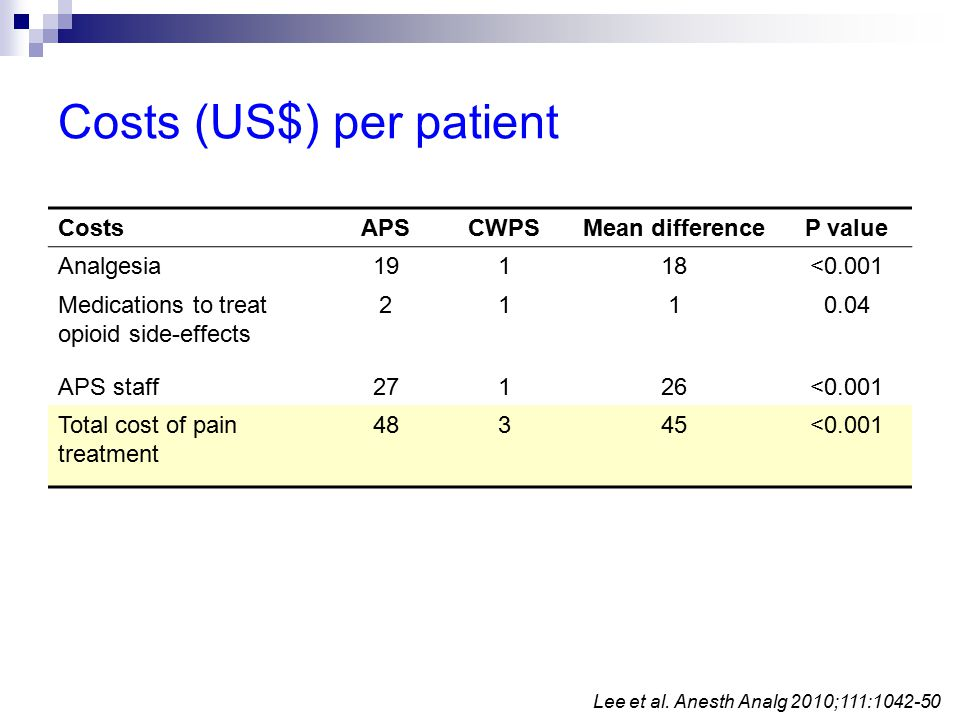 Costs (US$) per patient Lee et al.