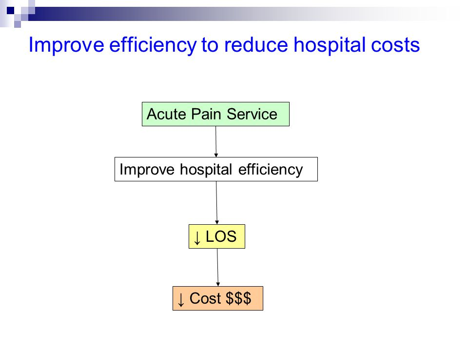 Improve efficiency to reduce hospital costs Improve hospital efficiency Acute Pain Service ↓ LOS ↓ Cost $$$