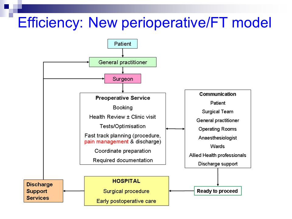 Efficiency: New perioperative/FT model
