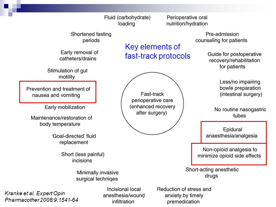Key elements of fast-track protocols Kranke et al. Expert Opin Pharmacother 2008;9:1541-64