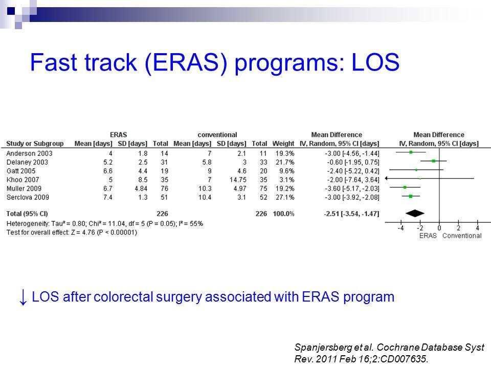 Fast track (ERAS) programs: LOS ↓ LOS after colorectal surgery associated with ERAS program Spanjersberg et al.