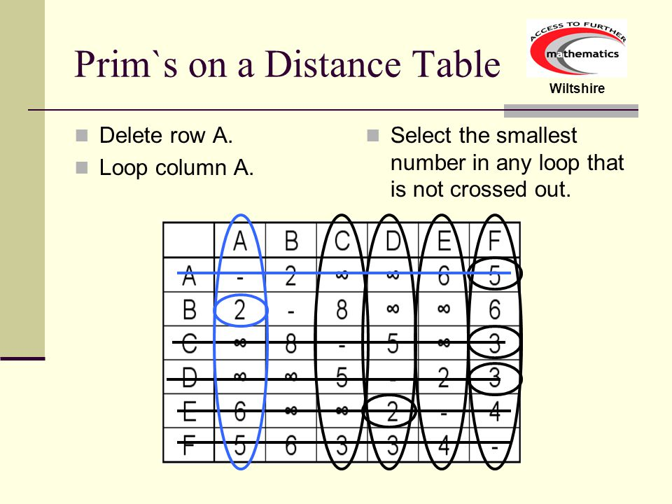 Wiltshire Prim`s on a Distance Table Delete row A. Loop column A. Select the smallest number in any loop that is not crossed out.