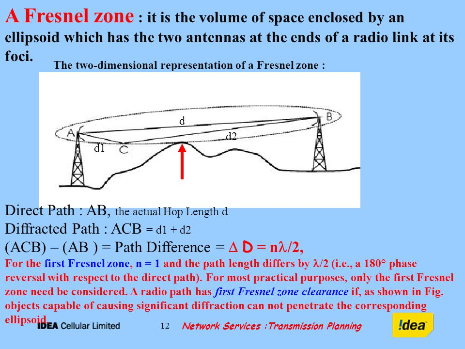 Network Services :Transmission Planning 12 A Fresnel zone : it is the volume of space enclosed by an ellipsoid which has the two antennas at the ends of a radio link at its foci.
