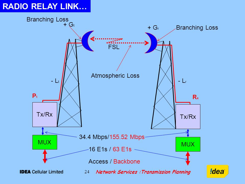Network Services :Transmission Planning 24 RADIO RELAY LINK… Branching Loss Tx/Rx FSL + G t + G r - L t - L r PtPt RxRx Atmospheric Loss MUX 16 E1s / 63 E1s 34.4 Mbps/ Mbps Access / Backbone