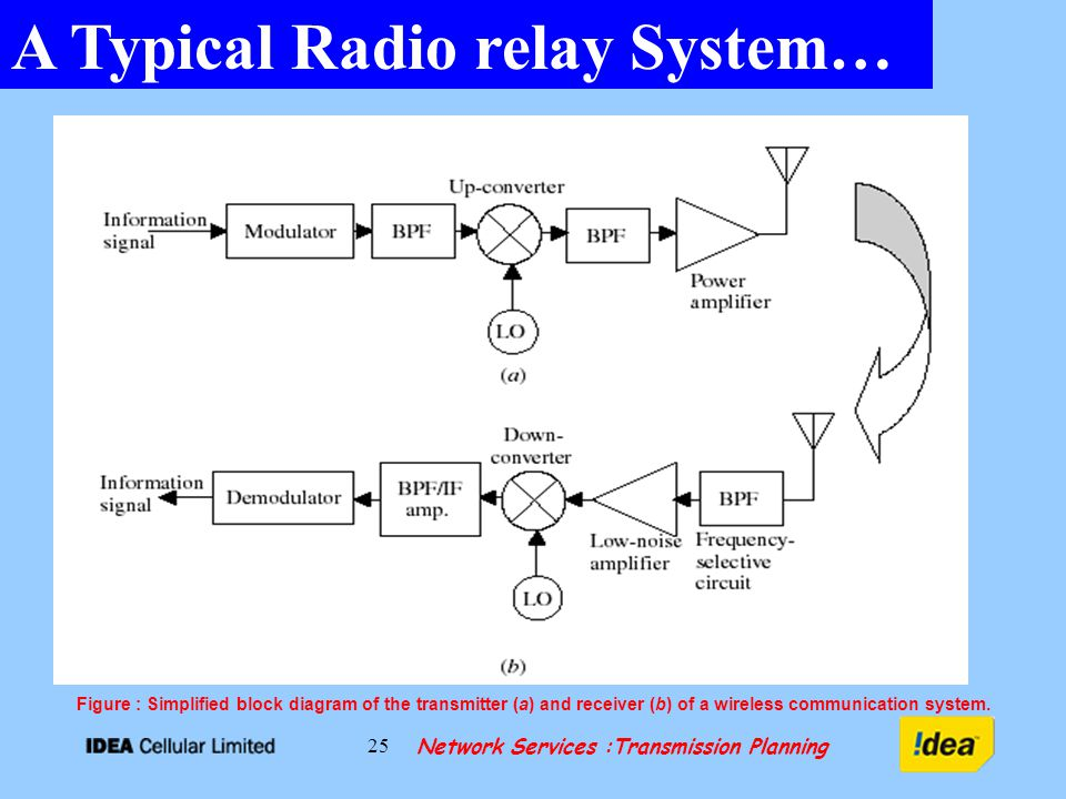 Network Services :Transmission Planning 25 A Typical Radio relay System… Figure : Simplified block diagram of the transmitter (a) and receiver (b) of a wireless communication system.