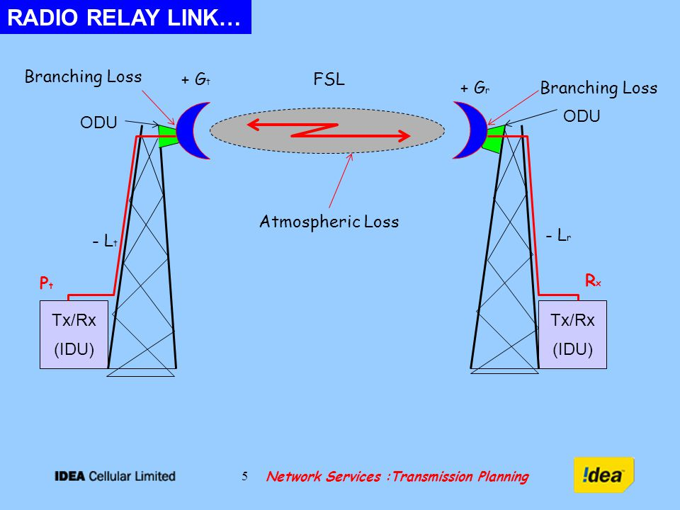Network Services :Transmission Planning 6 The benchmark by which we measure the loss in a transmission link is the loss that would be expected in free space - in other words, the loss that would occur in a region which is free of all objects that might absorb or reflect radio energy.