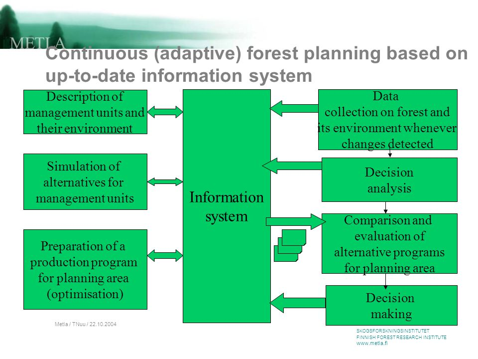 METSÄNTUTKIMUSLAITOS SKOGSFORSKNINGSINSTITUTET FINNISH FOREST RESEARCH INSTITUTE www.metla.fi Metla / TNuu / 22.10.2004 Continuous (adaptive) forest planning based on up-to-date information system Data collection on forest and its environment whenever changes detected Information system Description of management units and their environment Simulation of alternatives for management units Preparation of a production program for planning area (optimisation) Decision analysis Decision making Comparison and evaluation of alternative programs for planning area