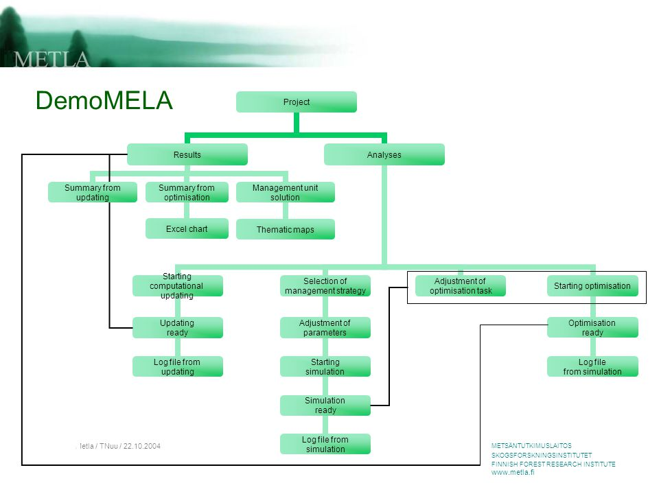METSÄNTUTKIMUSLAITOS SKOGSFORSKNINGSINSTITUTET FINNISH FOREST RESEARCH INSTITUTE www.metla.fi Metla / TNuu / 22.10.2004 DemoMELA