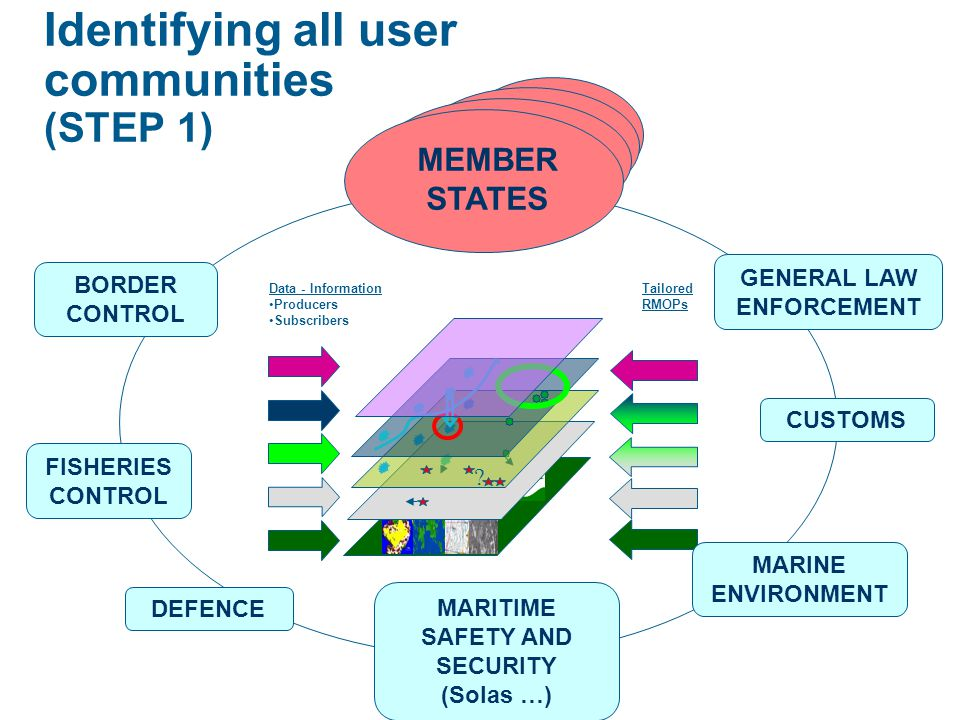 Identifying all user communities (STEP 1) BORDER CONTROL CUSTOMS FISHERIES CONTROL GENERAL LAW ENFORCEMENT MEMBER STATES ? Data - Information Producer