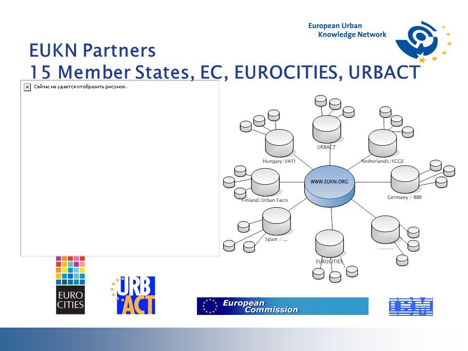 EUKN Partners 15 Member States, EC, EUROCITIES, URBACT