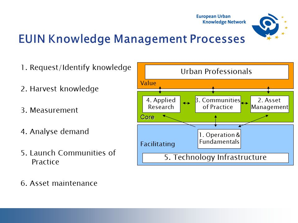 EUIN Knowledge Management Processes 1. Request/Identify knowledge 2.