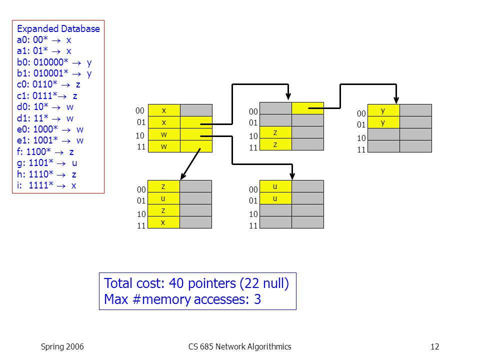 Spring 2006CS 685 Network Algorithmics12 Expanded Database a0: 00*  x a1: 01*  x b0: 010000*  y b1: 010001*  y c0: 0110*  z c1: 0111*  z d0: 10*  w d1: 11*  w e0: 1000*  w e1: 1001*  w f: 1100*  z g: 1101*  u h: 1110*  z i: 1111*  x x x w w 00 01 10 11 z z 00 01 10 11 y y 00 01 10 11 u u 00 01 10 11 z u z x 00 01 10 11 Total cost: 40 pointers (22 null) Max #memory accesses: 3