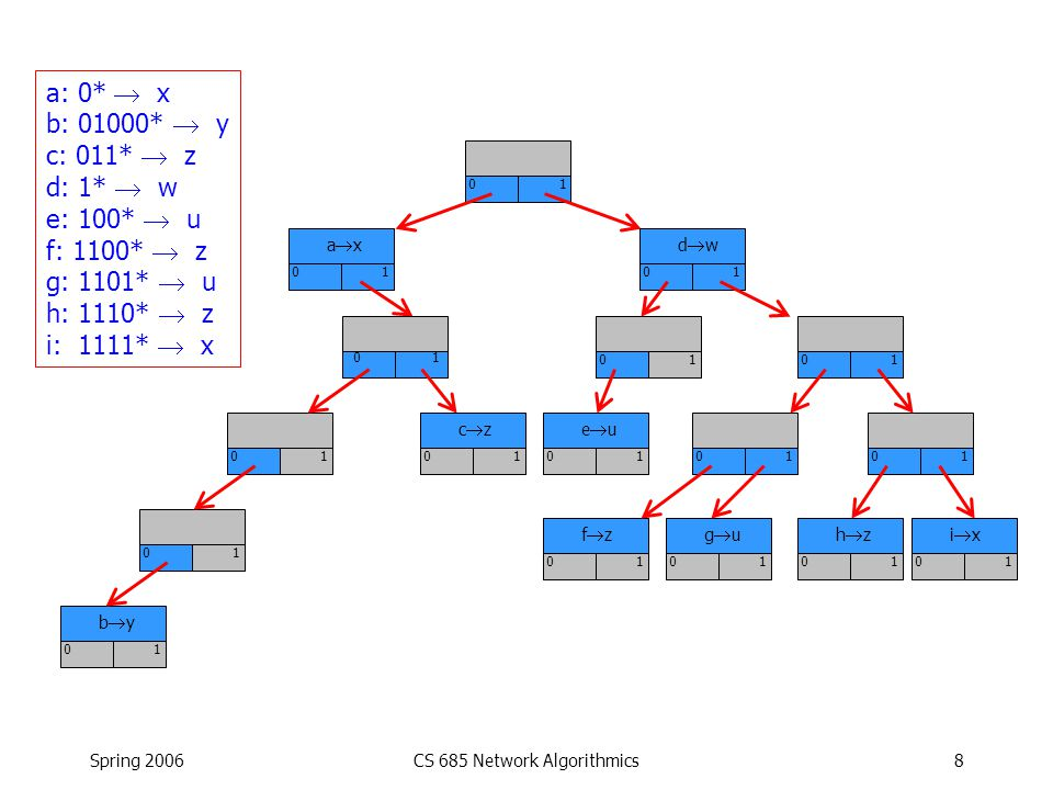 Spring 2006CS 685 Network Algorithmics49 Memory Allocation for Compressed Schemes Solution: Compaction –Copy memory from one location to another General-purpose OS s avoid compaction.
