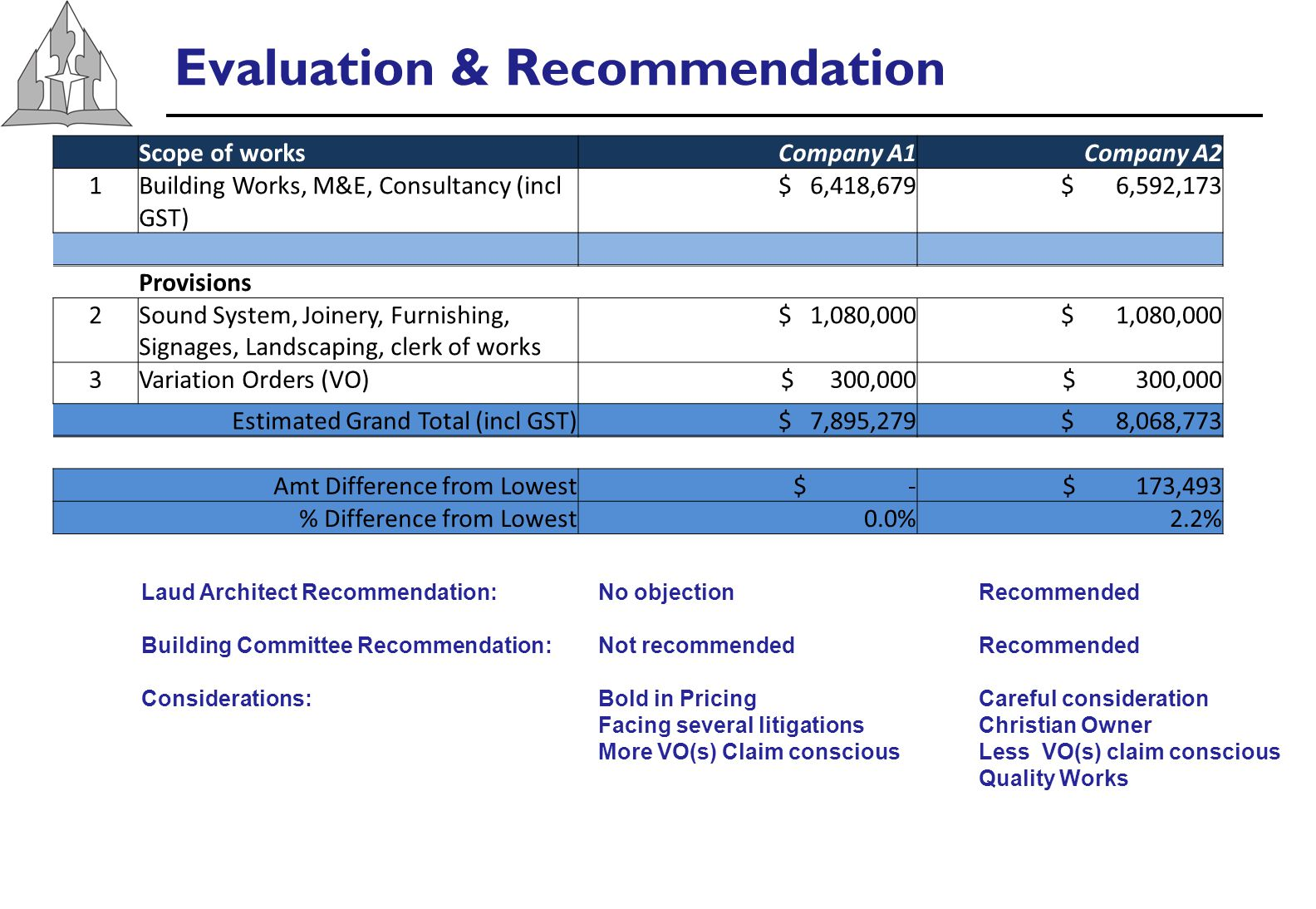 Evaluation & Recommendation Laud Architect Recommendation: No objection Recommended Building Committee Recommendation: Not recommendedRecommended Considerations: Bold in PricingCareful consideration Facing several litigations Christian Owner More VO(s) Claim consciousLess VO(s) claim conscious Quality Works Scope of worksCompany A1Company A2 1Building Works, M&E, Consultancy (incl GST) $ 6,418,679 $ 6,592,173 Provisions 2Sound System, Joinery, Furnishing, Signages, Landscaping, clerk of works $ 1,080,000 3Variation Orders (VO) $ 300,000 Estimated Grand Total (incl GST) $ 7,895,279 $ 8,068,773 Amt Difference from Lowest $ - $ 173,493 % Difference from Lowest0.0%2.2%