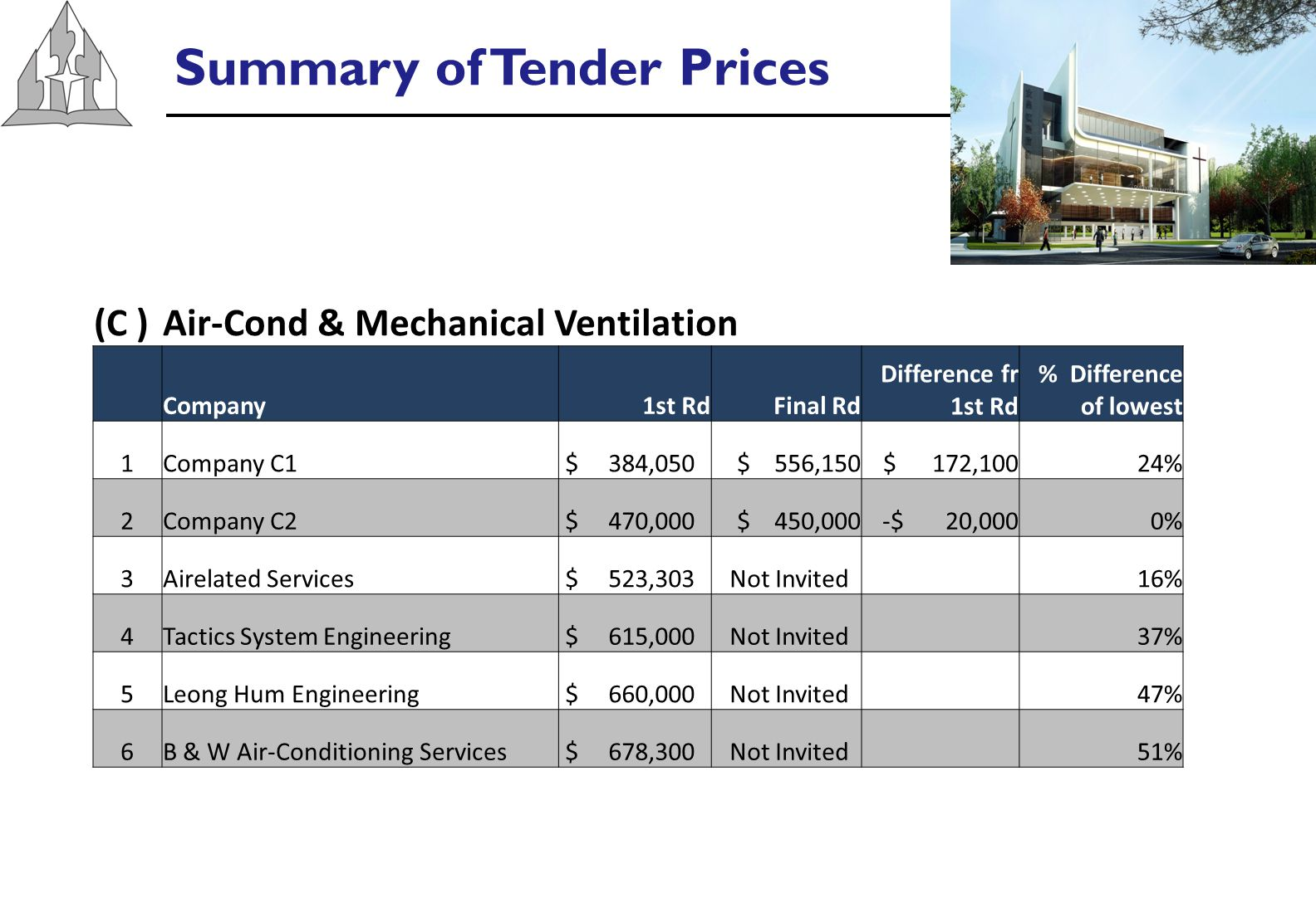Summary of Tender Prices (C )Air-Cond & Mechanical Ventilation Company1st RdFinal Rd Difference fr 1st Rd % Difference of lowest 1Company C1 $ 384,050 $ 556,150 $ 172,10024% 2Company C2 $ 470,000 $ 450,000-$ 20,0000% 3Airelated Services $ 523,303 Not Invited 16% 4Tactics System Engineering $ 615,000 Not Invited 37% 5Leong Hum Engineering $ 660,000 Not Invited 47% 6B & W Air-Conditioning Services $ 678,300 Not Invited 51%
