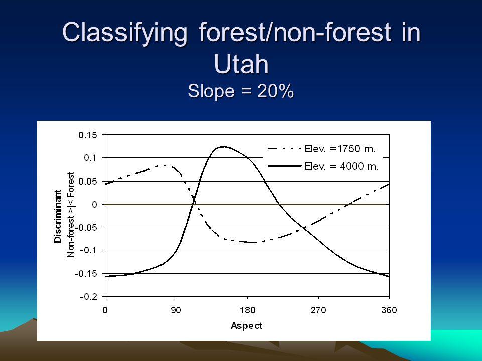 Utah productivity