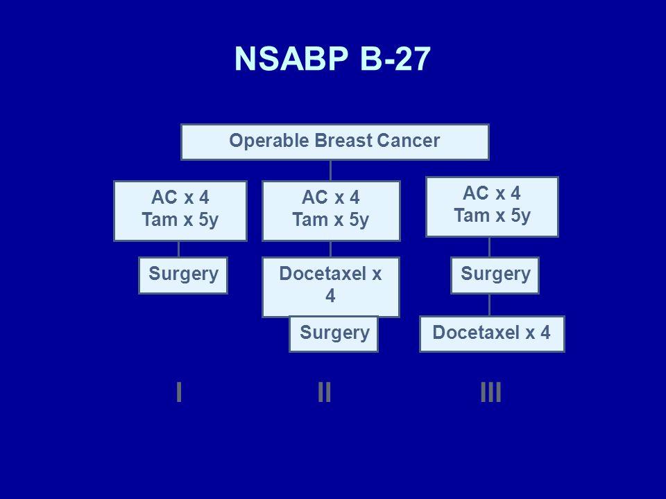 NSABP B-27 IIIIII Operable Breast Cancer AC x 4 Tam x 5y SurgeryDocetaxel x 4 Surgery Docetaxel x 4 AC x 4 Tam x 5y AC x 4 Tam x 5y