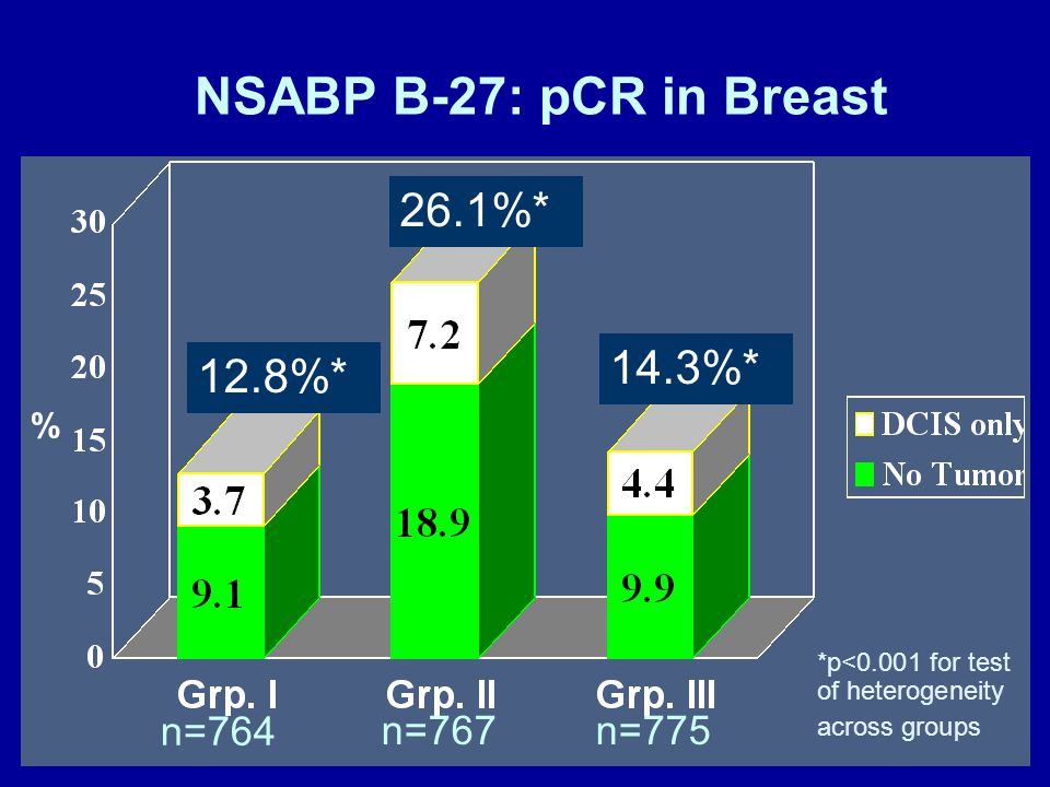 NSABP B-27: pCR in Breast % *p<0.001 for test of heterogeneity across groups n=764 n=767 12.8%* 26.1%* 14.3%* n=775