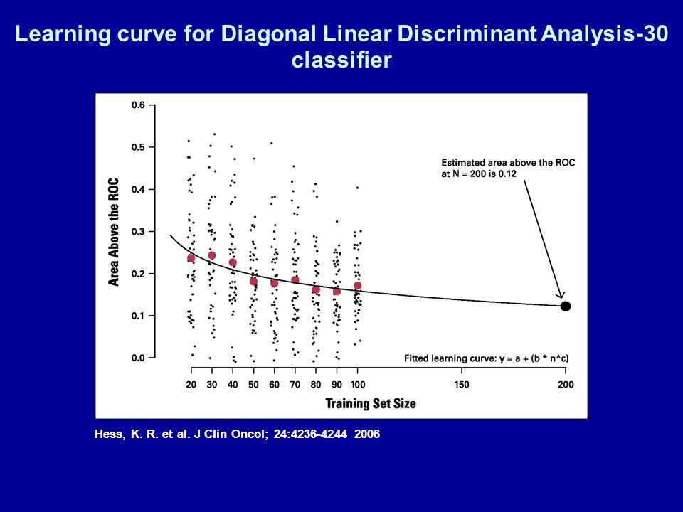 Hess, K. R. et al. J Clin Oncol; 24:4236-4244 2006 Learning curve for Diagonal Linear Discriminant Analysis-30 classifier