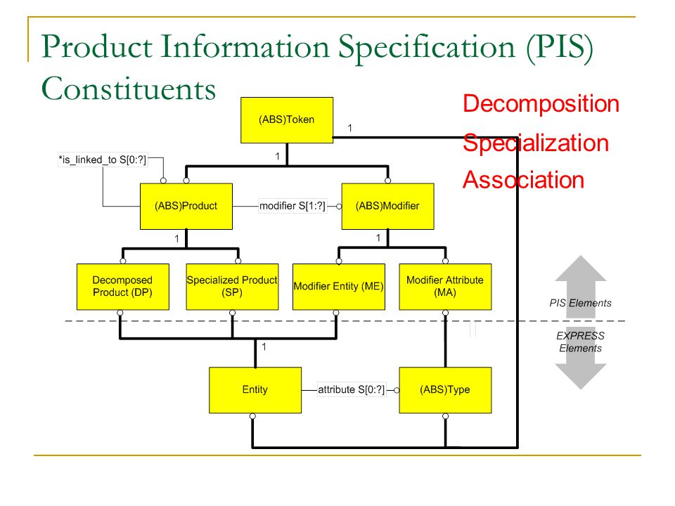 Product Information Specification (PIS) Constituents Specialization Decomposition Association