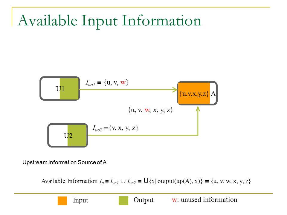 Available Input Information Upstream Information Source of A U1 U2U2 Available Information I a  I uo1  I uo2  U {x  output(up(A), x)}  {u, v, w, x, y, z} I uo2  {v, x, y, z} I uo1  {u, v, w} {u,v,x,y,z} A Input Output w: unused information {u, v, w, x, y, z}