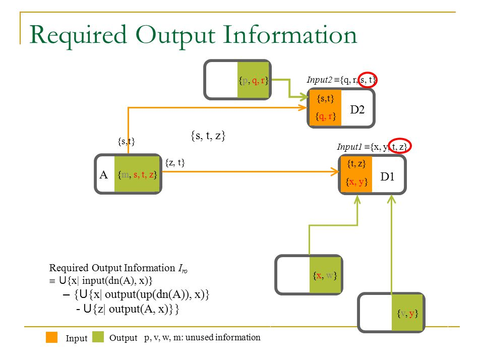 Required Output Information Downstream Information Source of A {s,t} {t, z} {x, w} {v, y} {x, y} {p, q, r} {q, r} {m, s, t, z} A Output Input Input1  {x, y, t, z} Input2  {q, r, s, t} D1 D2 p, v, w, m: unused information {s,t} {z, t} Required Output Information I ro  U {x| input(dn(A), x)} – { U {x| output(up(dn(A)), x)} - U {z| output(A, x)}} {s, t, z}