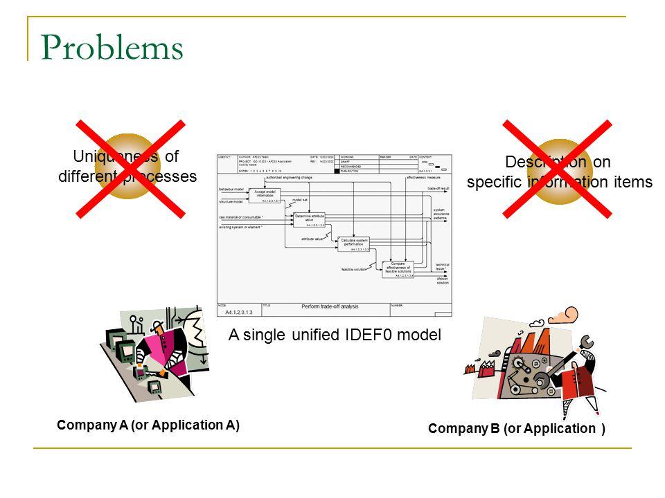 Product ModelingProcess Modeling Motivations Long Modeling Time No validation method