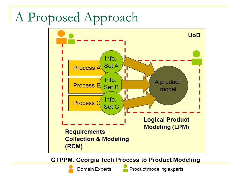 System Architecture Local terms Sharable, machine-interpretable terms Product Model Process Modeling Module Product Information Specification Module Logical Modeling Module (optional) Integration / Normalization
