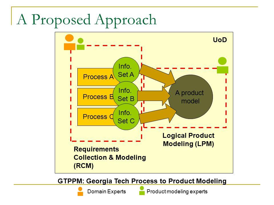 Questions? http://dcom.arch.gatech.edu/glee/gtppm ghang.lee@arch.gatech.edu