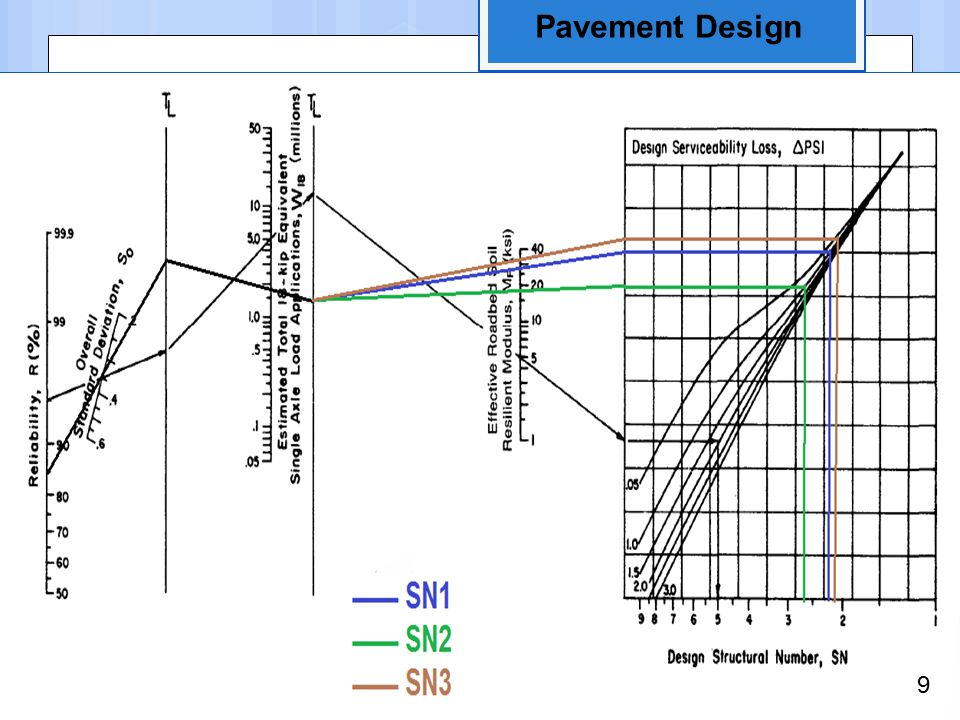 Pavement Design 9