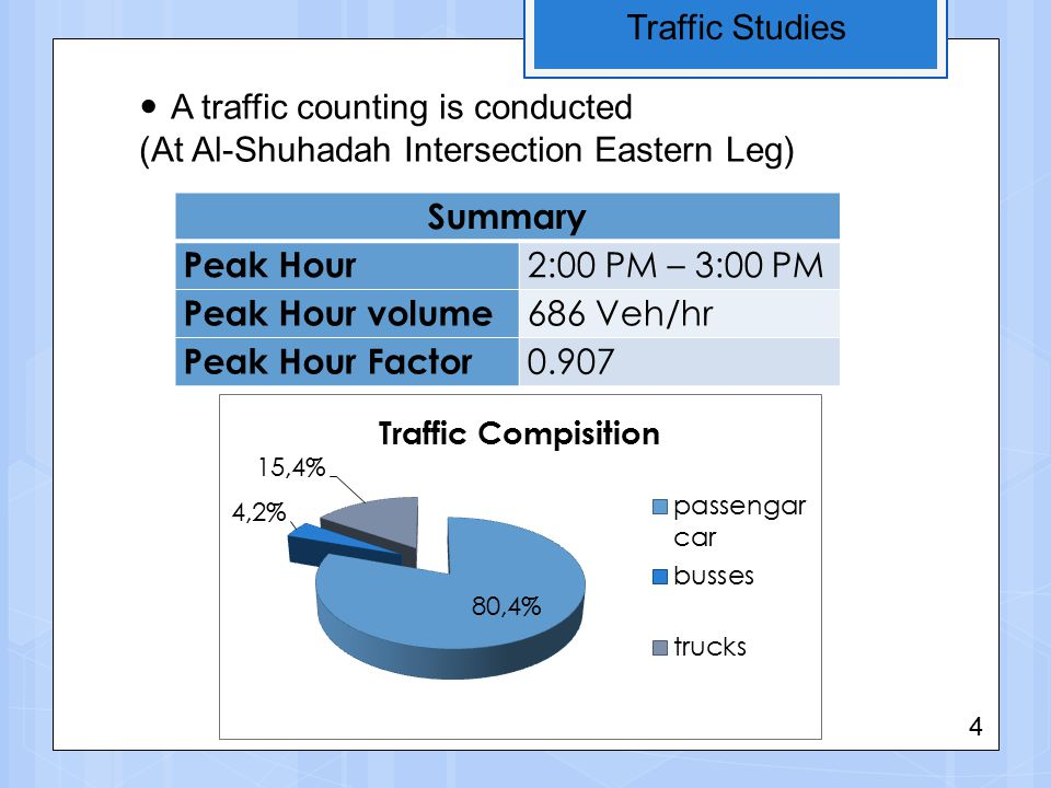 Traffic Studies Summary Peak Hour 2:00 PM – 3:00 PM Peak Hour volume 686 Veh/hr Peak Hour Factor 0.907 A traffic counting is conducted (At Al-Shuhadah Intersection Eastern Leg) 4